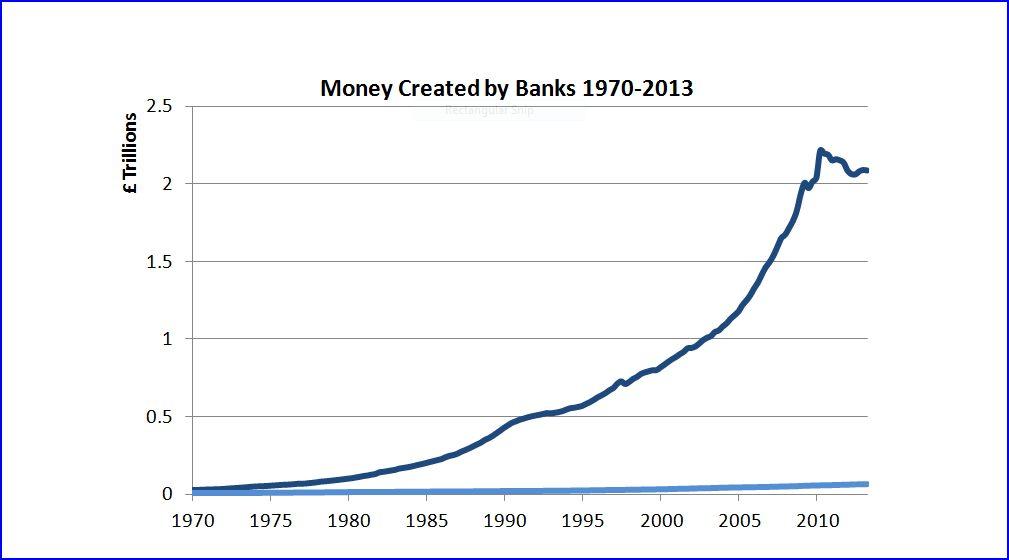 money creation debt